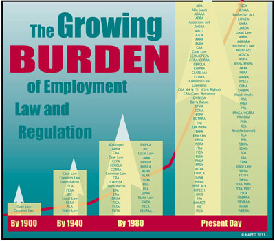 For help in managing your employee labor law burden, contact Andraya Carson at 480-229-3363.