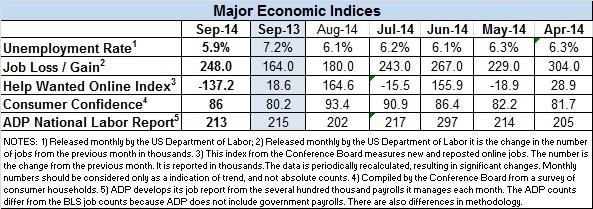 Econ-Index-Sept-2014